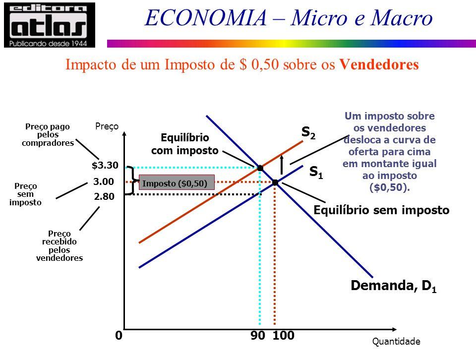ECONOMIA – Micro e Macro 3.00 0100 90 S1S1 S2S2 Demanda, D 1 Preço sem imposto 2.80 Preço recebido pelos vendedores $3.30 Preço pago pelos compradores