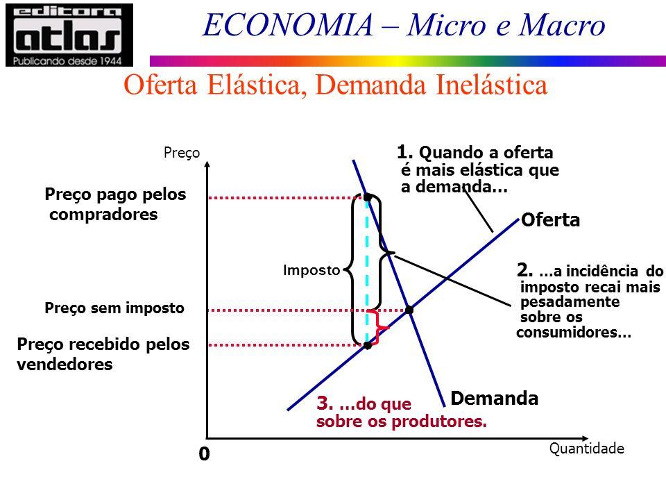 ECONOMIA – Micro e Macro Oferta Elástica, Demanda Inelástica Quantidade 0 Preço Demanda Oferta Imposto 1. Quando a oferta é mais elástica que a demand