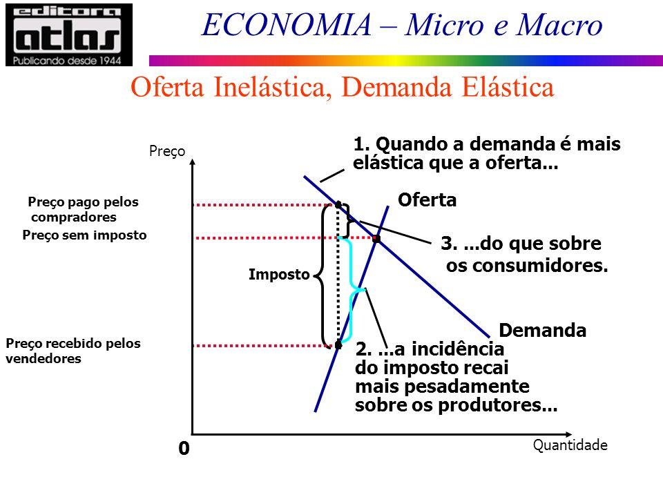 ECONOMIA – Micro e Macro Oferta Inelástica, Demanda Elástica 0 Demanda Oferta Preço sem imposto Imposto 1. Quando a demanda é mais elástica que a ofer