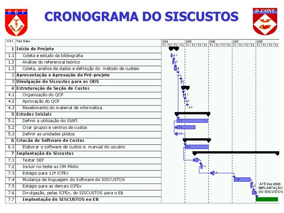 D CONT CRONOGRAMA DO SISCUSTOS ATÉ Dez 2008: IMPLANTAÇÃO DO SISCUSTOS