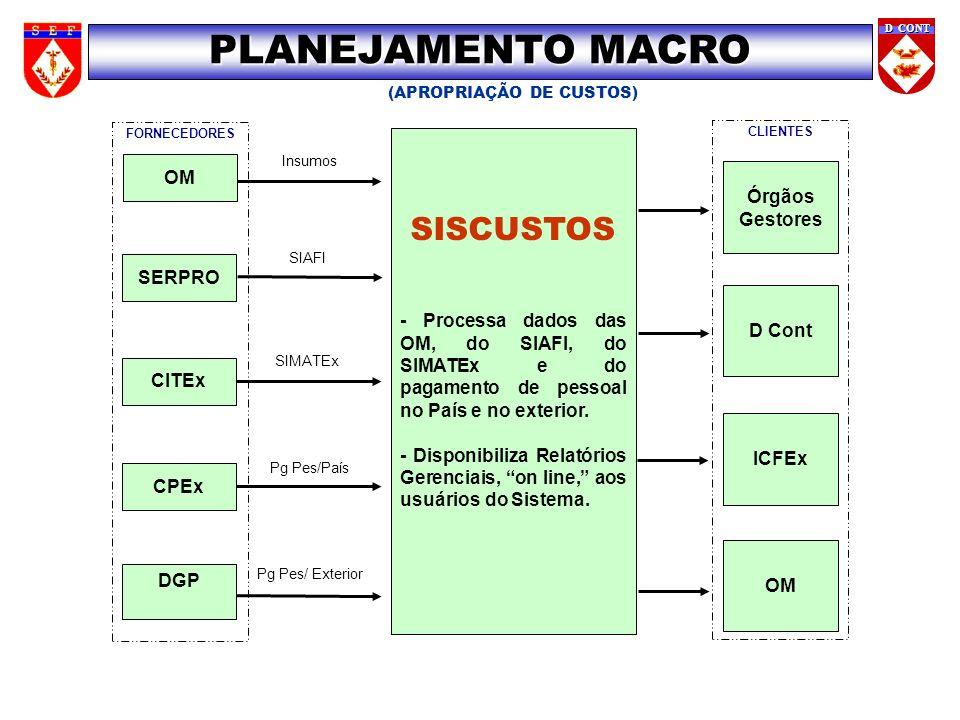 Pg Pes/País Pg Pes/ Exterior FORNECEDORES D CONT SIMATEx SIAFI Insumos SISCUSTOS - Processa dados das OM, do SIAFI, do SIMATEx e do pagamento de pesso
