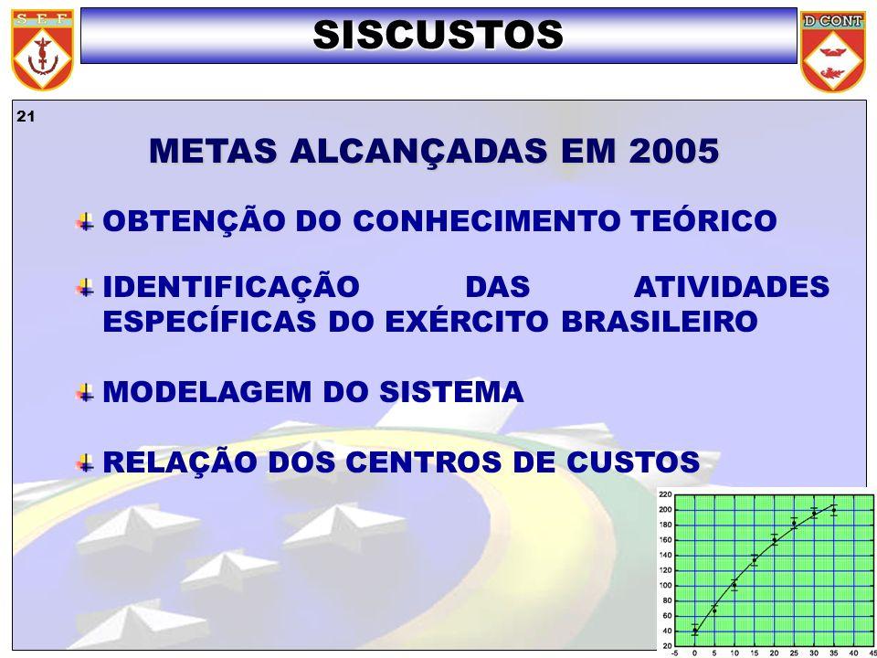21 SISCUSTOS OBTENÇÃO DO CONHECIMENTO TEÓRICO IDENTIFICAÇÃO DAS ATIVIDADES ESPECÍFICAS DO EXÉRCITO BRASILEIRO MODELAGEM DO SISTEMA RELAÇÃO DOS CENTROS