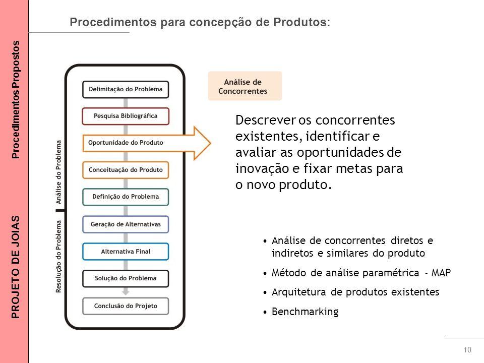 10 Procedimentos para concepção de Produtos: Descrever os concorrentes existentes, identificar e avaliar as oportunidades de inovação e fixar metas pa