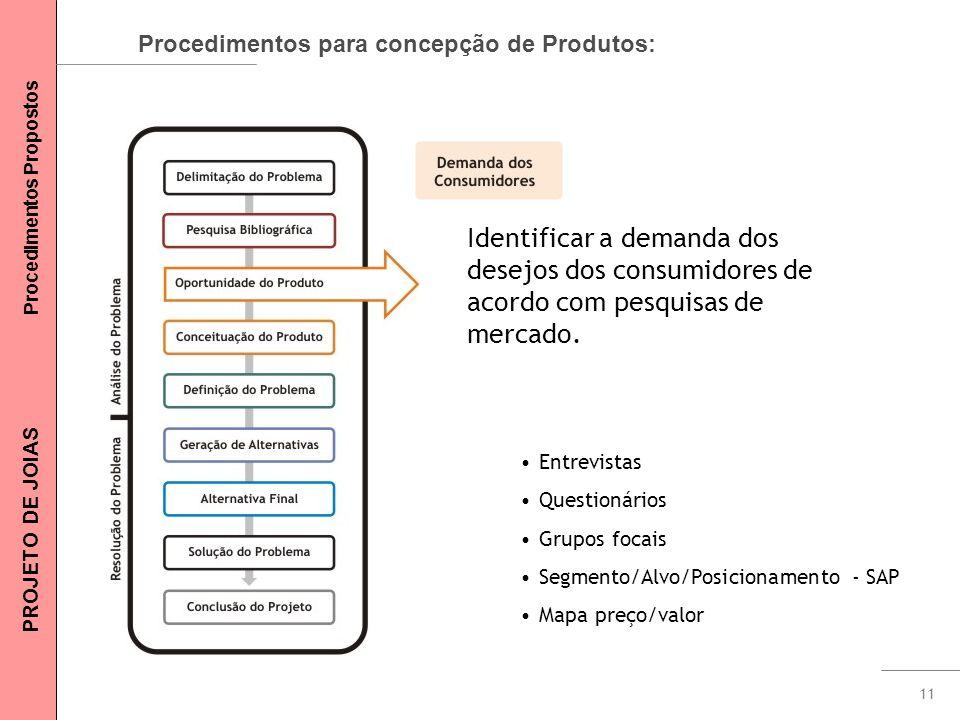 11 Procedimentos para concepção de Produtos: Identificar a demanda dos desejos dos consumidores de acordo com pesquisas de mercado. Entrevistas Questi