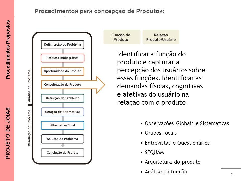14 Procedimentos para concepção de Produtos: Identificar a função do produto e capturar a percepção dos usuários sobre essas funções. Identificar as d
