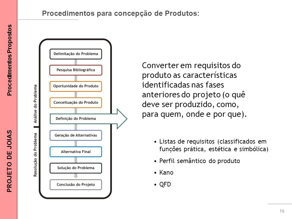 16 Procedimentos para concepção de Produtos: Converter em requisitos do produto as características identificadas nas fases anteriores do projeto (o qu