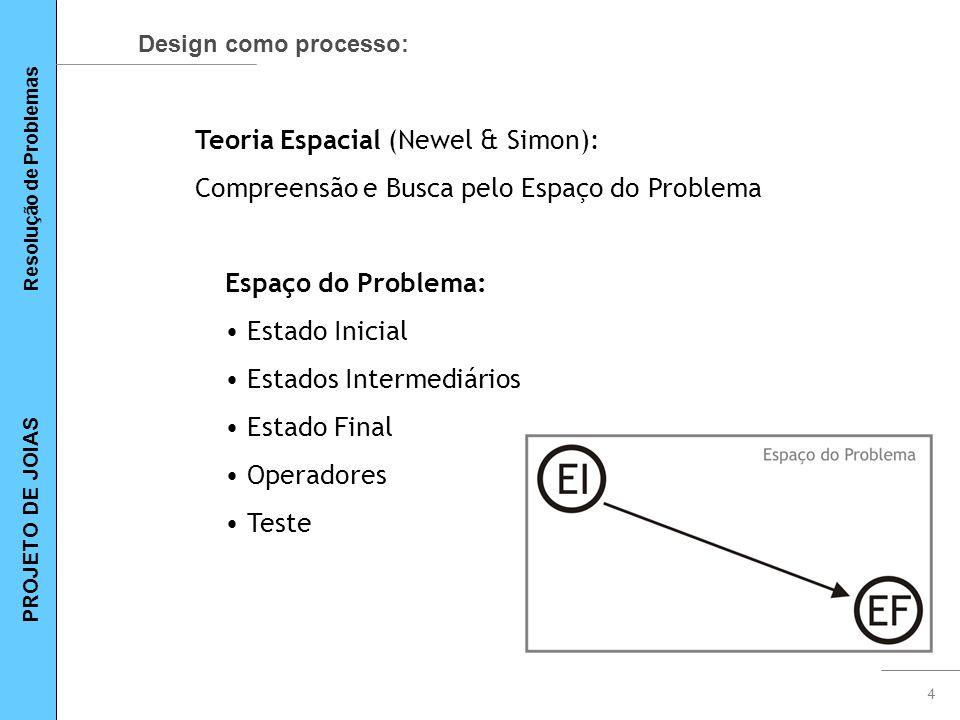 4 Design como processo: Teoria Espacial (Newel & Simon): Compreensão e Busca pelo Espaço do Problema Espaço do Problema: Estado Inicial Estados Interm