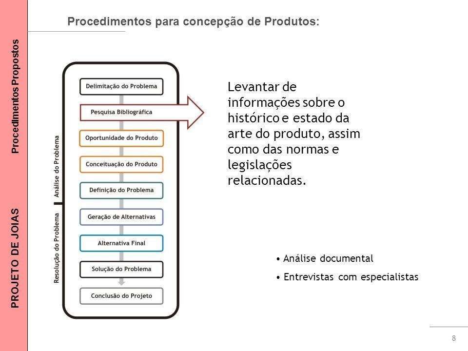 8 Procedimentos para concepção de Produtos: Levantar de informações sobre o histórico e estado da arte do produto, assim como das normas e legislações