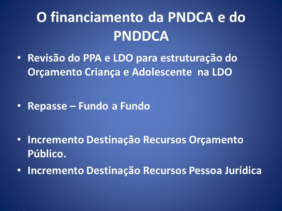 O financiamento da PNDCA e do PNDDCA Revisão do PPA e LDO para estruturação do Orçamento Criança e Adolescente na LDO Repasse – Fundo a Fundo Incremen
