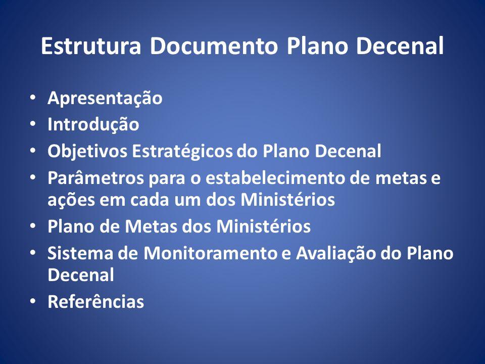 Estrutura Documento Plano Decenal Apresentação Introdução Objetivos Estratégicos do Plano Decenal Parâmetros para o estabelecimento de metas e ações e