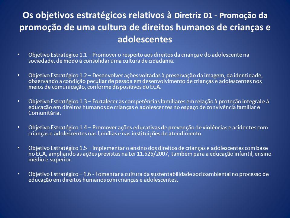 Os objetivos estratégicos relativos à Diretriz 01 - Promoção da promoção de uma cultura de direitos humanos de crianças e adolescentes Objetivo Estrat