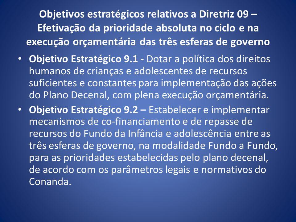 Objetivos estratégicos relativos a Diretriz 09 – Efetivação da prioridade absoluta no ciclo e na execução orçamentária das três esferas de governo Obj