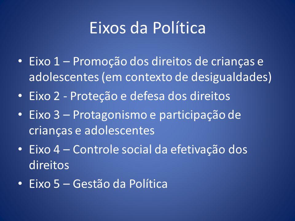 Eixos da Política Eixo 1 – Promoção dos direitos de crianças e adolescentes (em contexto de desigualdades) Eixo 2 - Proteção e defesa dos direitos Eix