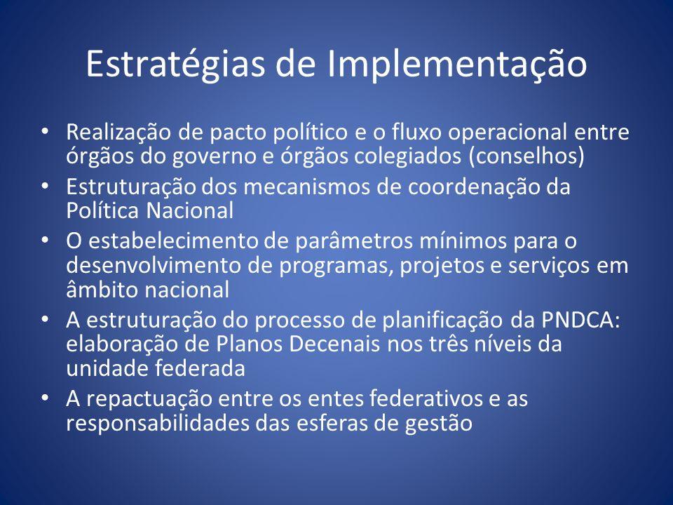 Estratégias de Implementação Realização de pacto político e o fluxo operacional entre órgãos do governo e órgãos colegiados (conselhos) Estruturação d