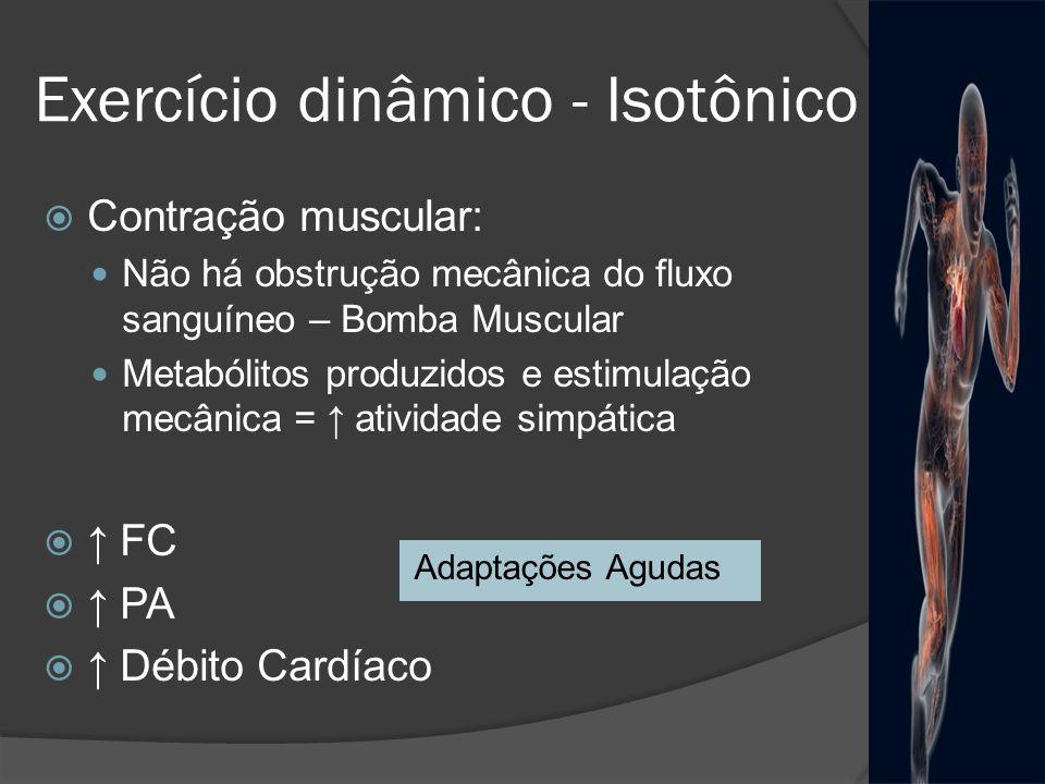 Exercício dinâmico - Isotônico Contração muscular: Não há obstrução mecânica do fluxo sanguíneo – Bomba Muscular Metabólitos produzidos e estimulação