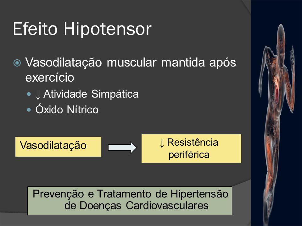 Efeito Hipotensor Vasodilatação muscular mantida após exercício Atividade Simpática Óxido Nítrico Vasodilatação Resistência periférica Prevenção e Tra