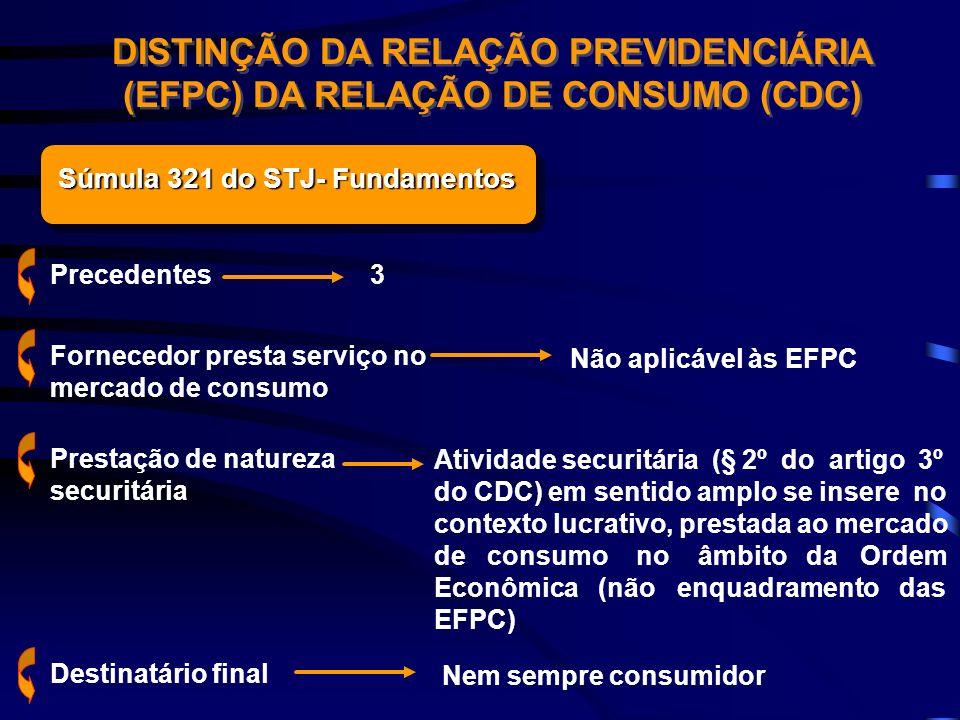 Súmula 321 do STJ- Fundamentos Precedentes3 DISTINÇÃO DA RELAÇÃO PREVIDENCIÁRIA (EFPC) DA RELAÇÃO DE CONSUMO (CDC) Fornecedor presta serviço no mercad