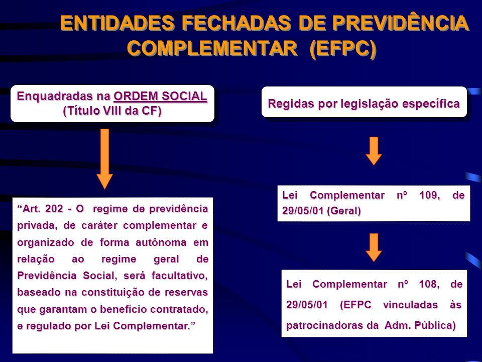 ENTIDADES FECHADAS DE PREVIDÊNCIA COMPLEMENTAR (EFPC) Enquadradas na ORDEM SOCIAL (Título VIII da CF) Enquadradas na ORDEM SOCIAL (Título VIII da CF)