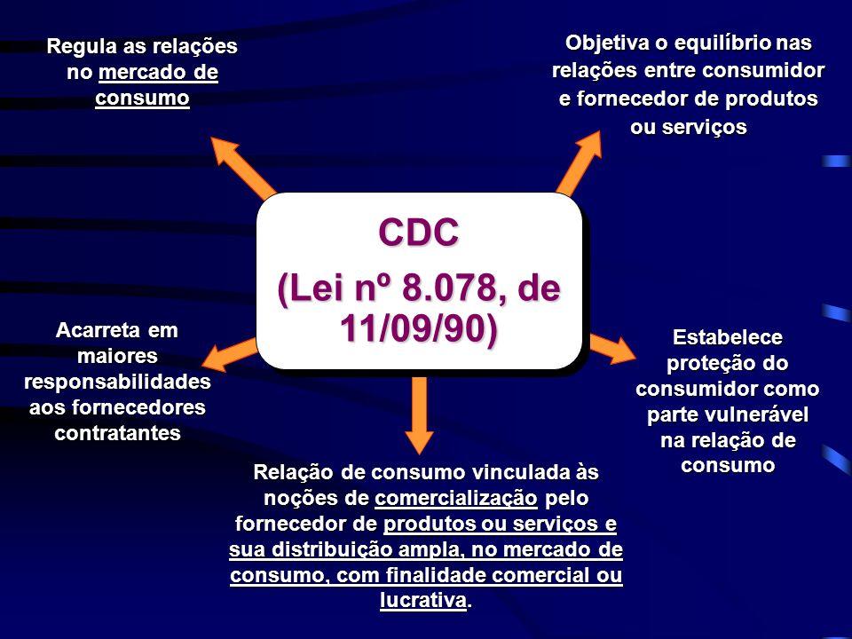 CDC (Lei nº 8.078, de 11/09/90) CDC Objetiva o equilíbrio nas relações entre consumidor e fornecedor de produtos ou serviços Estabelece proteção do co
