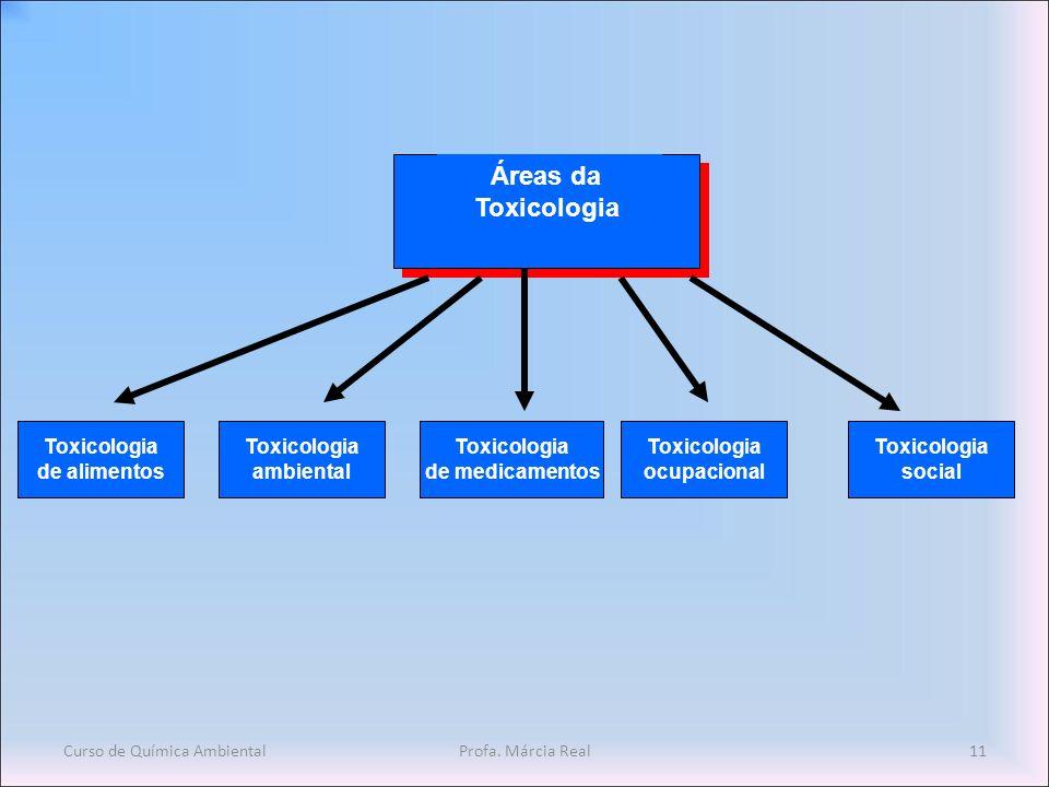 Curso de Química AmbientalProfa. Márcia Real11 Áreas da Toxicologia de alimentos Toxicologia ambiental Toxicologia de medicamentos Toxicologia ocupaci