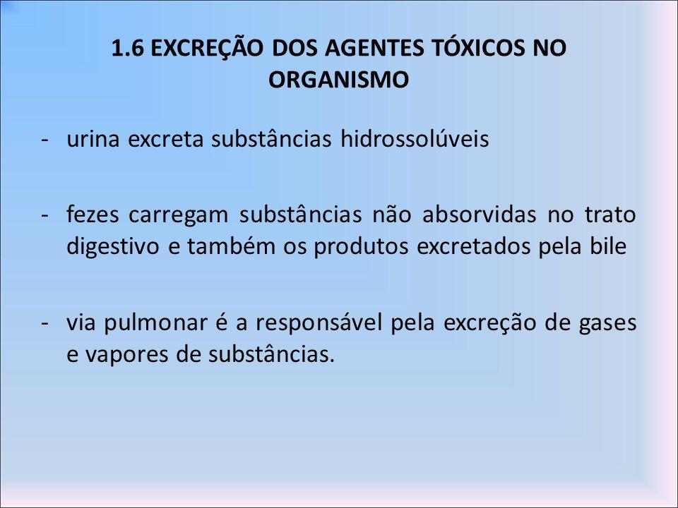 1.6 EXCREÇÃO DOS AGENTES TÓXICOS NO ORGANISMO -urina excreta substâncias hidrossolúveis -fezes carregam substâncias não absorvidas no trato digestivo