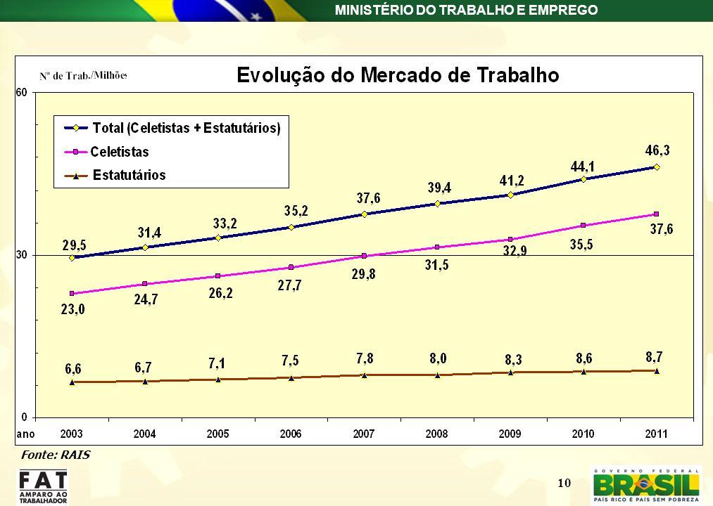 MINISTÉRIO DO TRABALHO E EMPREGO Fonte: RAIS 10