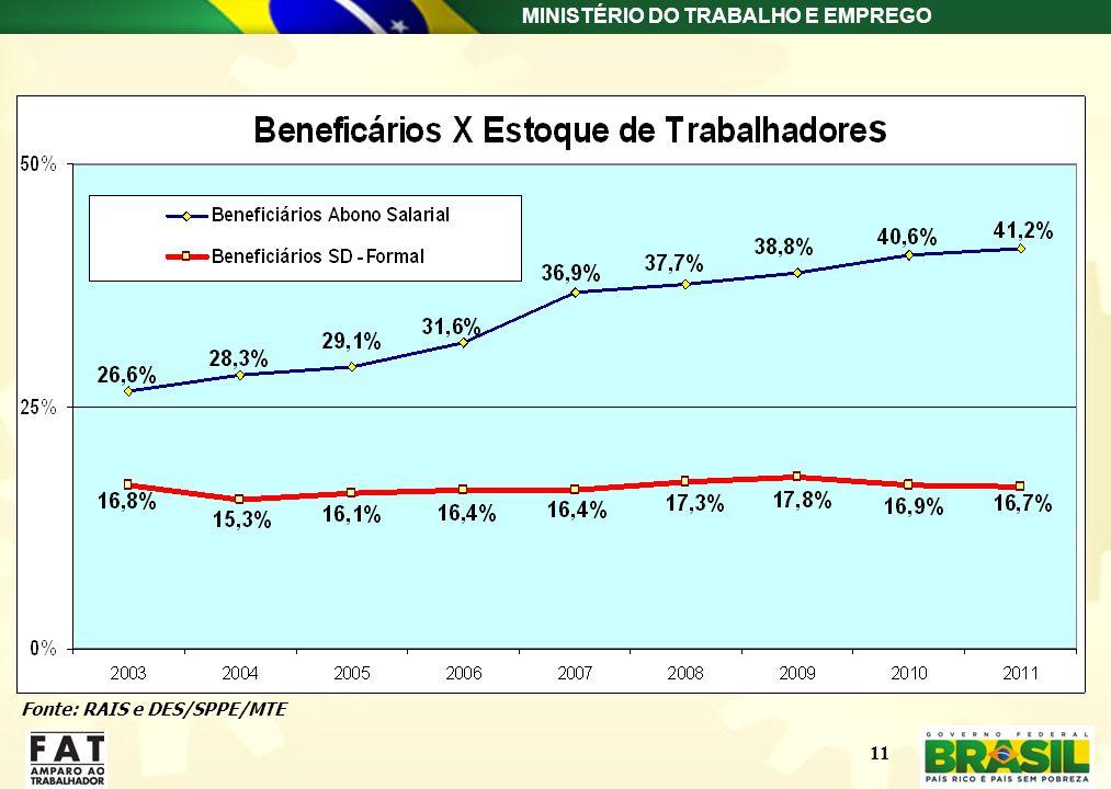 MINISTÉRIO DO TRABALHO E EMPREGO Fonte: RAIS e DES/SPPE/MTE 11