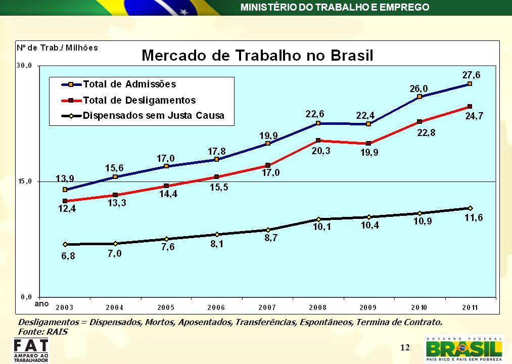 MINISTÉRIO DO TRABALHO E EMPREGO 12 Desligamentos = Dispensados, Mortos, Aposentados, Transferências, Espontâneos, Termina de Contrato. Fonte: RAIS