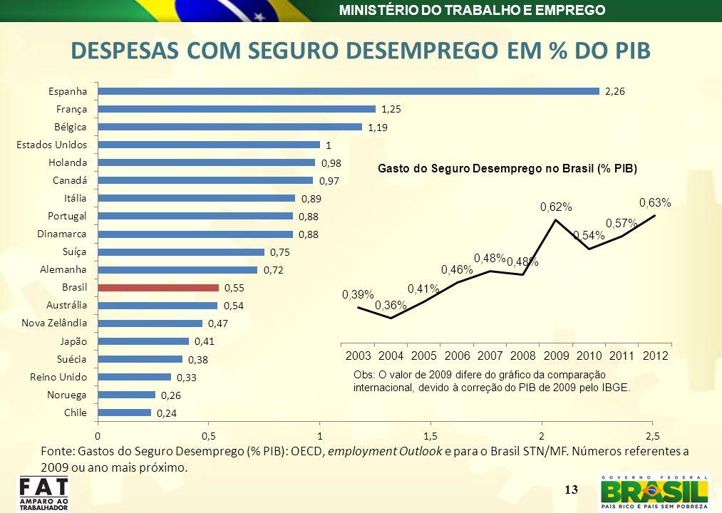 MINISTÉRIO DO TRABALHO E EMPREGO 13 DESPESAS COM SEGURO DESEMPREGO EM % DO PIB Fonte: Gastos do Seguro Desemprego (% PIB): OECD, employment Outlook e