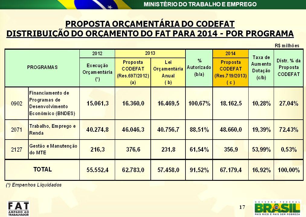 MINISTÉRIO DO TRABALHO E EMPREGO 17 PROPOSTA ORÇAMENTÁRIA DO CODEFAT DISTRIBUIÇÃO DO ORÇAMENTO DO FAT PARA 2014 - POR PROGRAMA PROPOSTA ORÇAMENTÁRIA D