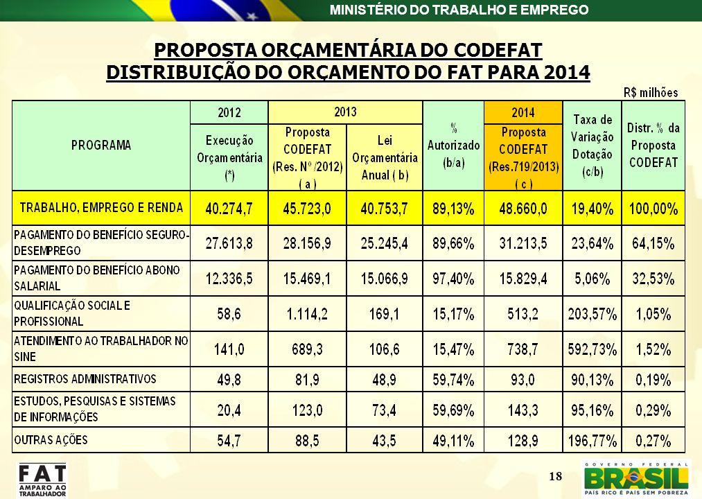 MINISTÉRIO DO TRABALHO E EMPREGO 18 PROPOSTA ORÇAMENTÁRIA DO CODEFAT DISTRIBUIÇÃO DO ORÇAMENTO DO FAT PARA 2014 PROPOSTA ORÇAMENTÁRIA DO CODEFAT DISTR