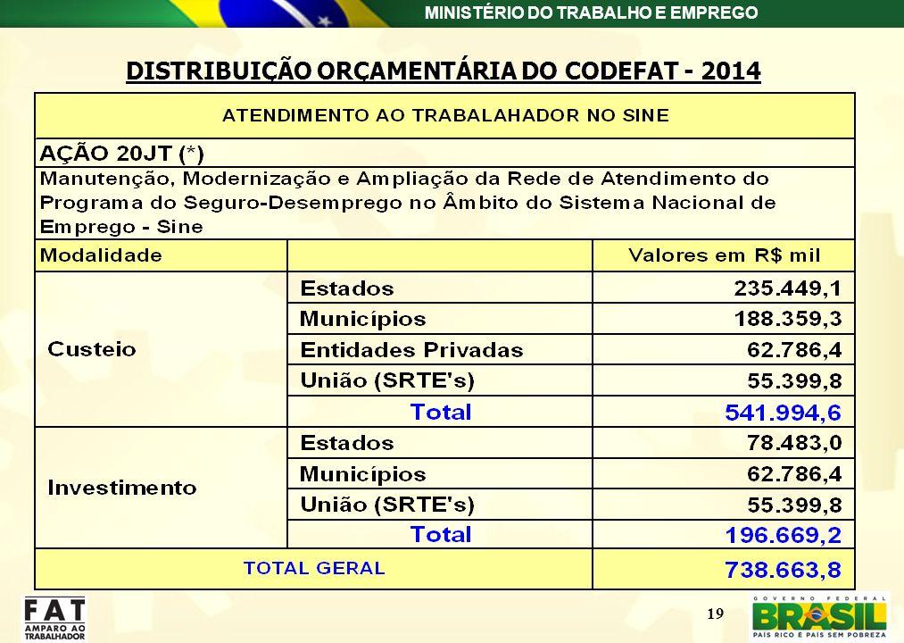 MINISTÉRIO DO TRABALHO E EMPREGO 19 DISTRIBUIÇÃO ORÇAMENTÁRIA DO CODEFAT - 2014