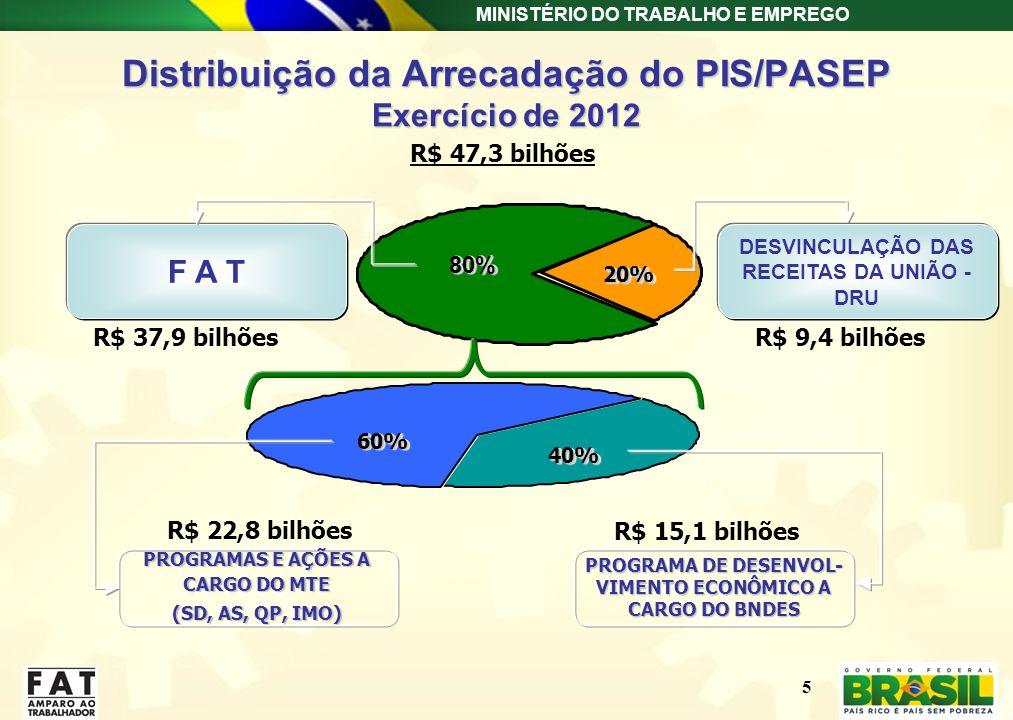 MINISTÉRIO DO TRABALHO E EMPREGO Distribuição da Arrecadação do PIS/PASEP Exercício de 2012 80%80% DESVINCULAÇÃO DAS RECEITAS DA UNIÃO - DRU F A T 60%