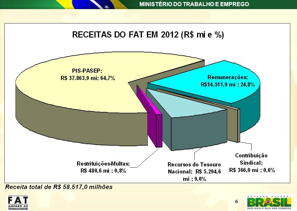 MINISTÉRIO DO TRABALHO E EMPREGO 6 Receita total de R$ 58.517,0 milhões