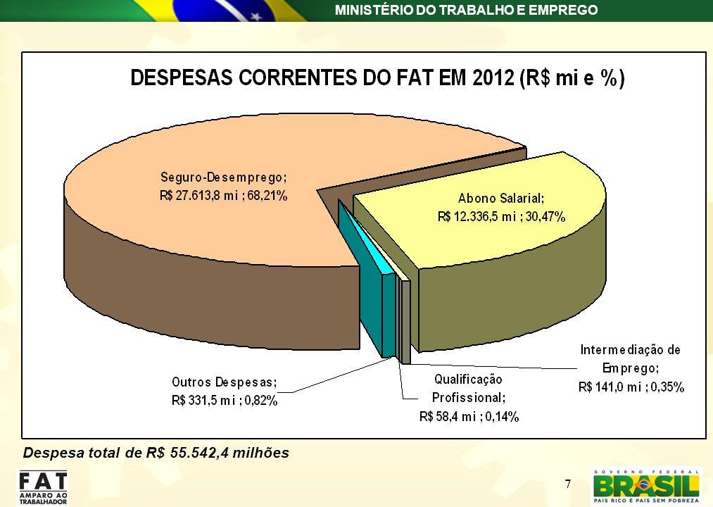 MINISTÉRIO DO TRABALHO E EMPREGO 7 Despesa total de R$ 55.542,4 milhões