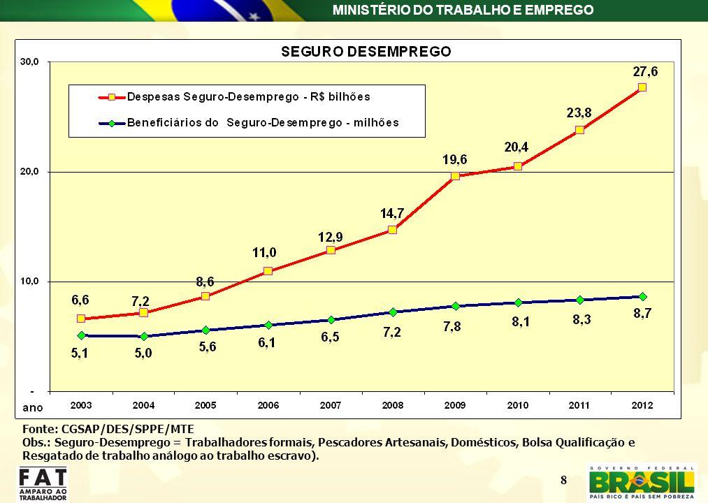 MINISTÉRIO DO TRABALHO E EMPREGO 8 Fonte: CGSAP/DES/SPPE/MTE Obs.: Seguro-Desemprego = Trabalhadores formais, Pescadores Artesanais, Domésticos, Bolsa