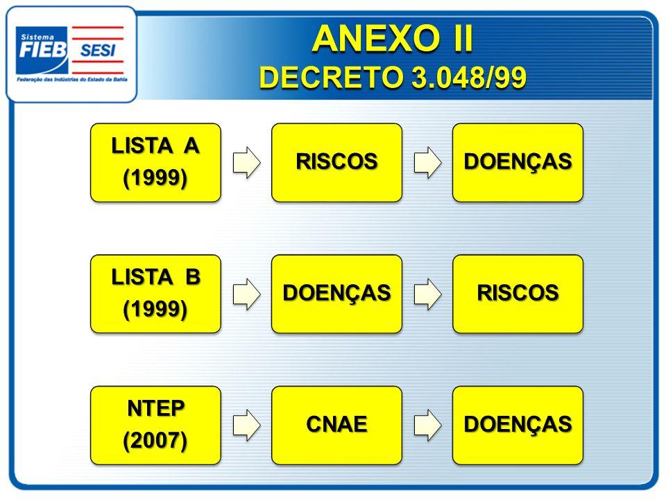 ANEXO II DECRETO 3.048/99 LISTA A (1999)RISCOSDOENÇAS LISTA B (1999)DOENÇASRISCOSNTEP(2007)CNAEDOENÇAS