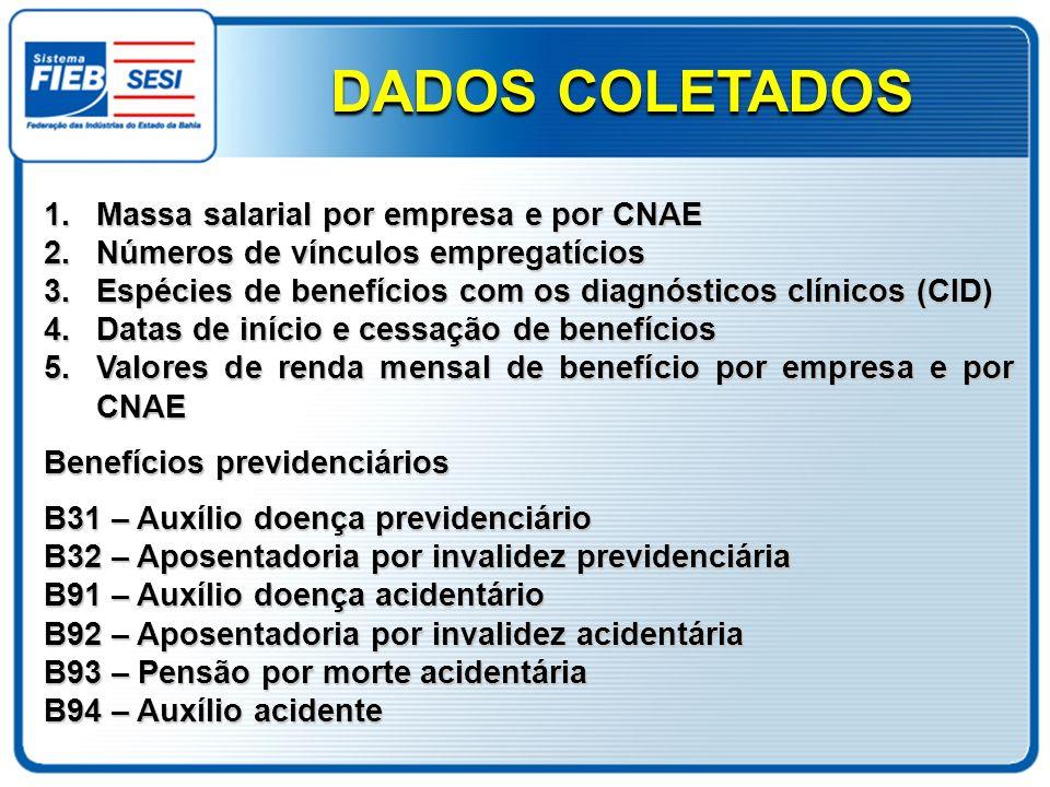 1.Massa salarial por empresa e por CNAE 2.Números de vínculos empregatícios 3.Espécies de benefícios com os diagnósticos clínicos (CID) 4.Datas de iní