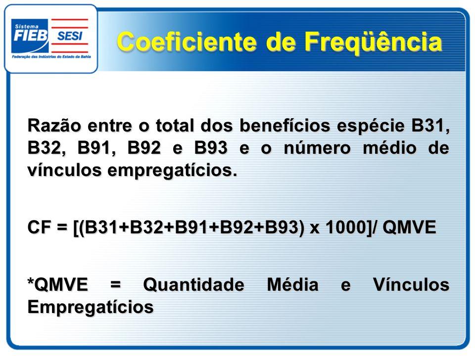 Razão entre o total dos benefícios espécie B31, B32, B91, B92 e B93 e o número médio de vínculos empregatícios. CF = [(B31+B32+B91+B92+B93) x 1000]/ Q