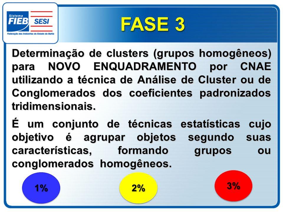 Determinação de clusters (grupos homogêneos) para NOVO ENQUADRAMENTO por CNAE utilizando a técnica de Análise de Cluster ou de Conglomerados dos coefi