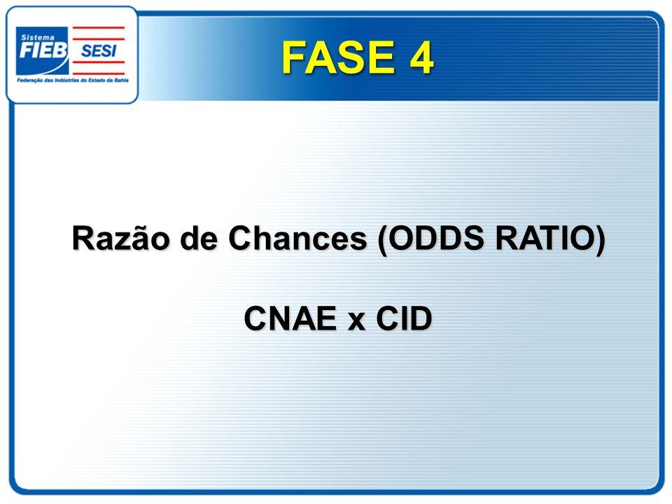 Razão de Chances (ODDS RATIO) CNAE x CID FASE 4