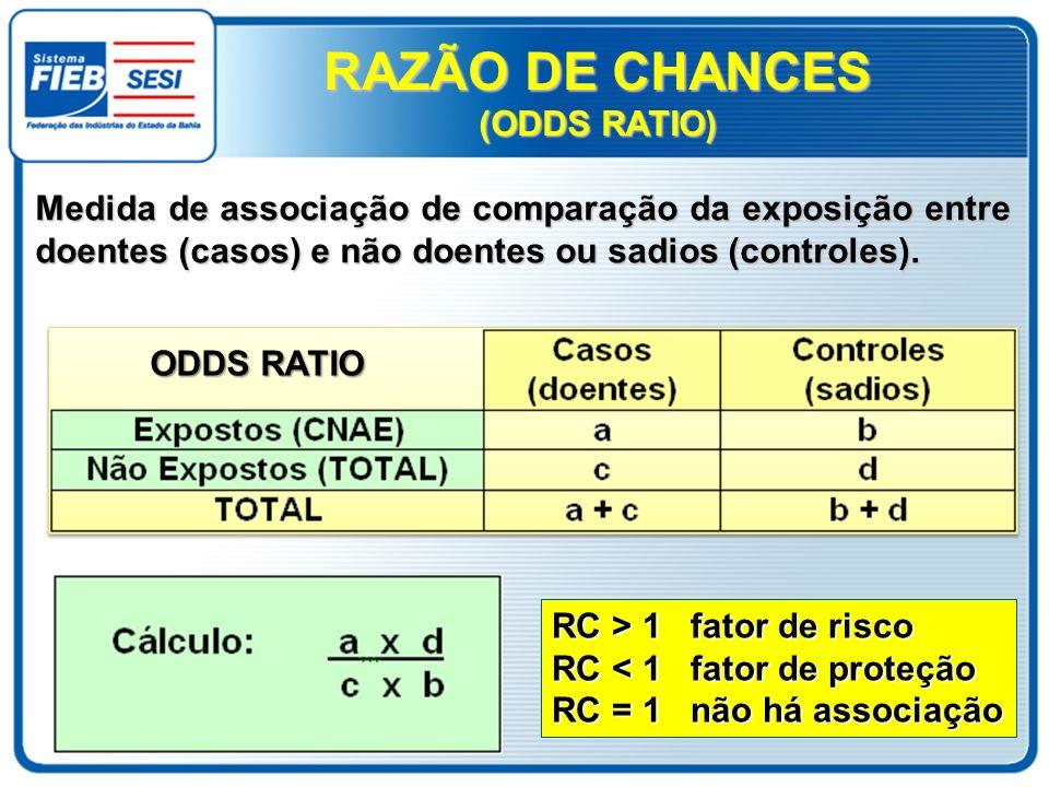 (ODDS RATIO) Medida de associação de comparação da exposição entre doentes (casos) e não doentes ou sadios (controles). RC > 1 fator de risco RC < 1 f