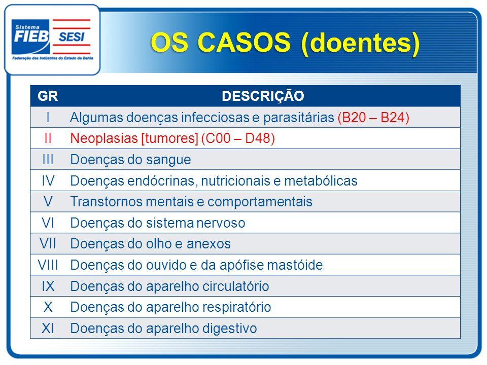 OS CASOS (doentes) GRDESCRIÇÃO I Algumas doenças infecciosas e parasitárias (B20 – B24) II Neoplasias [tumores] (C00 – D48) III Doenças do sangue IV D