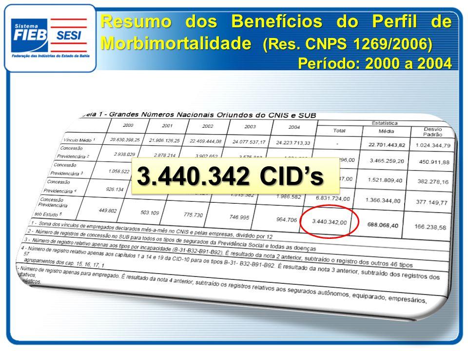 Resumo dos Benefícios do Perfil de Morbimortalidade (Res. CNPS 1269/2006) Período: 2000 a 2004 3.440.342 CIDs