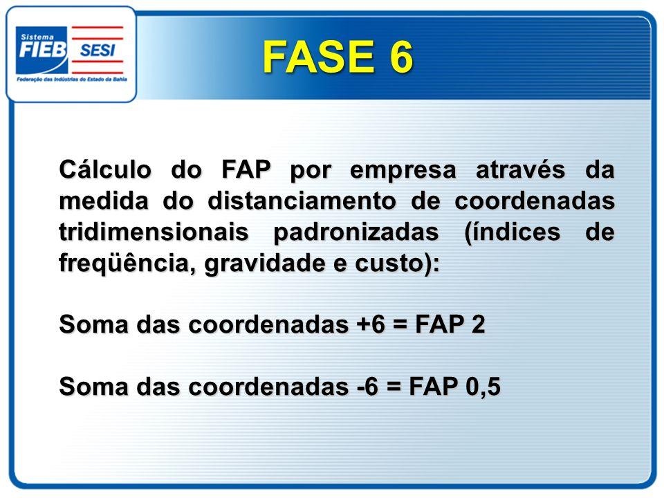 Cálculo do FAP por empresa através da medida do distanciamento de coordenadas tridimensionais padronizadas (índices de freqüência, gravidade e custo):