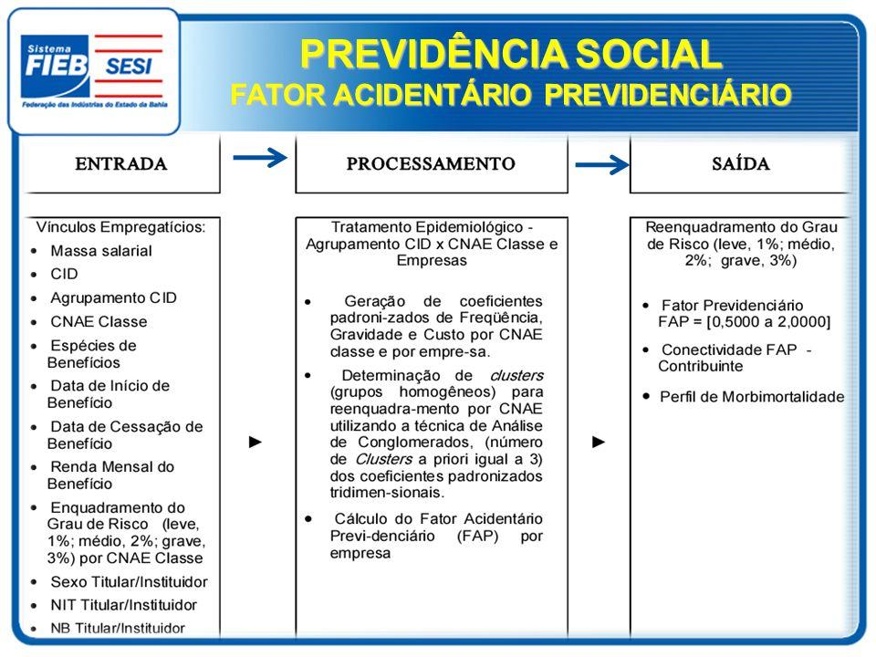 PREVIDÊNCIA SOCIAL FATOR ACIDENTÁRIO PREVIDENCIÁRIO