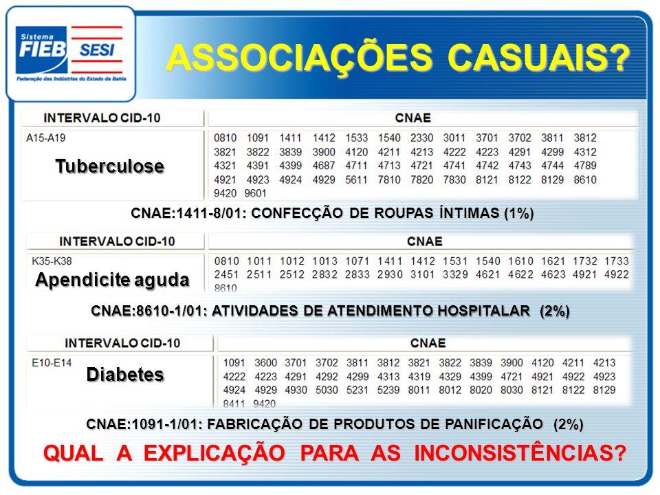 CNAE:1411-8/01: CONFECÇÃO DE ROUPAS ÍNTIMAS (1%) Tuberculose QUAL A EXPLICAÇÃO PARA AS INCONSISTÊNCIAS? CNAE:8610-1/01: ATIVIDADES DE ATENDIMENTO HOSP