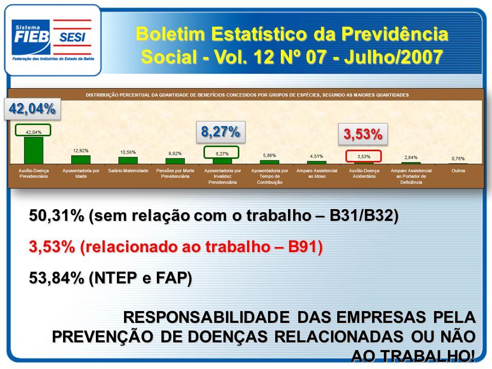 50,31% (sem relação com o trabalho – B31/B32) 3,53% (relacionado ao trabalho – B91) 53,84% (NTEP e FAP) RESPONSABILIDADE DAS EMPRESAS PELA PREVENÇÃO D