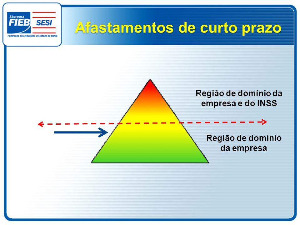 Afastamentos de curto prazo Região de domínio da empresa Região de domínio da empresa e do INSS