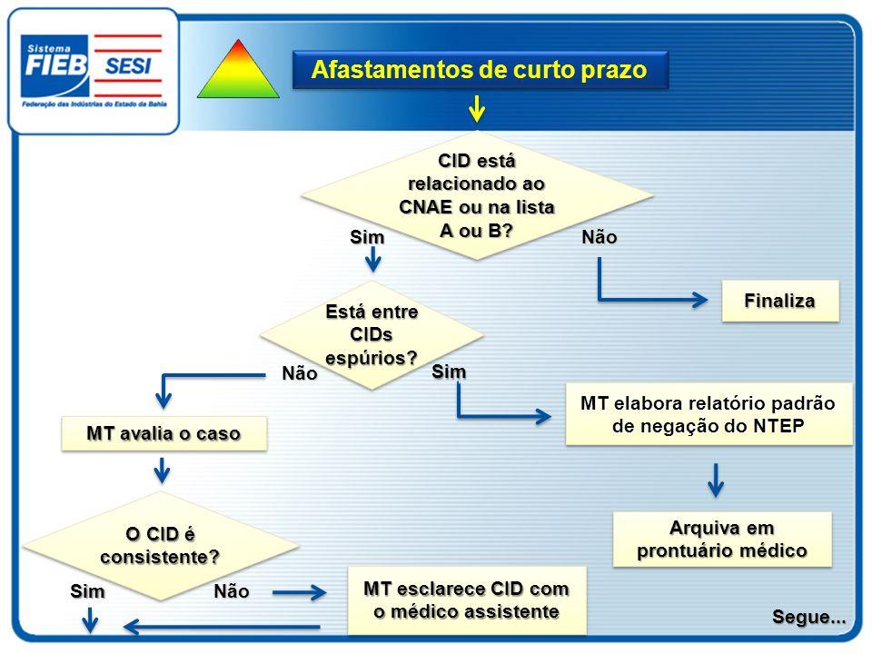Afastamentos de curto prazo CID está relacionado ao CNAE ou na lista A ou B? Não FinalizaFinaliza Sim Está entre CIDs espúrios? Sim MT elabora relatór